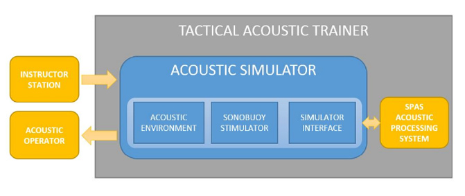 Tactical Acustic Trainer