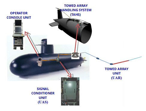 SOLARSUB scheme - Towed Array Sonar and Handling System - SAES